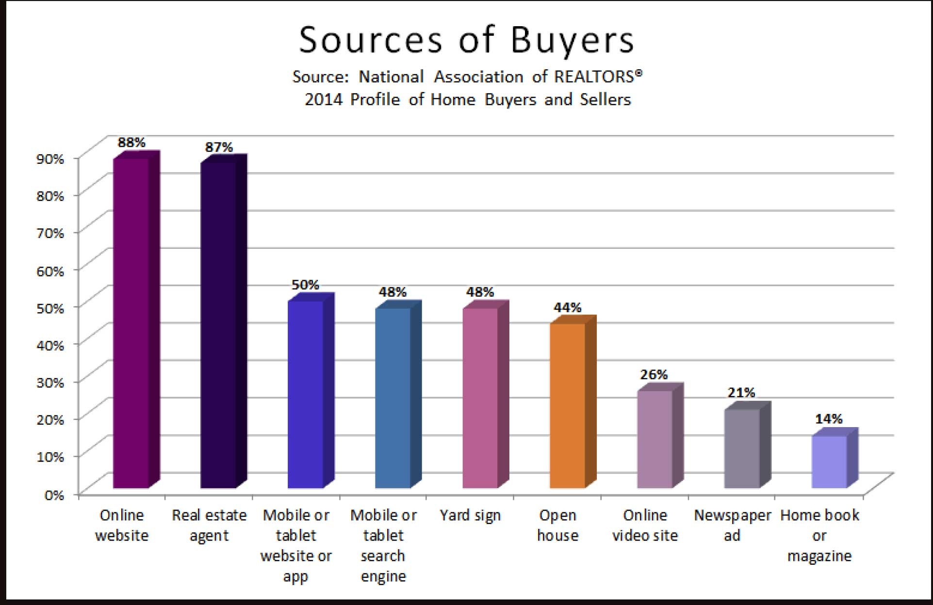 Sources of Buyers